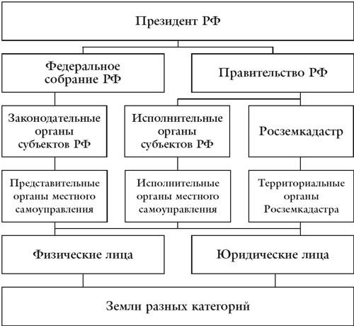 Земельного кодекса РФ и