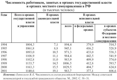 Численность служащих в органах