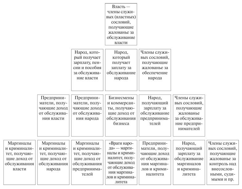 структуры субординирован «