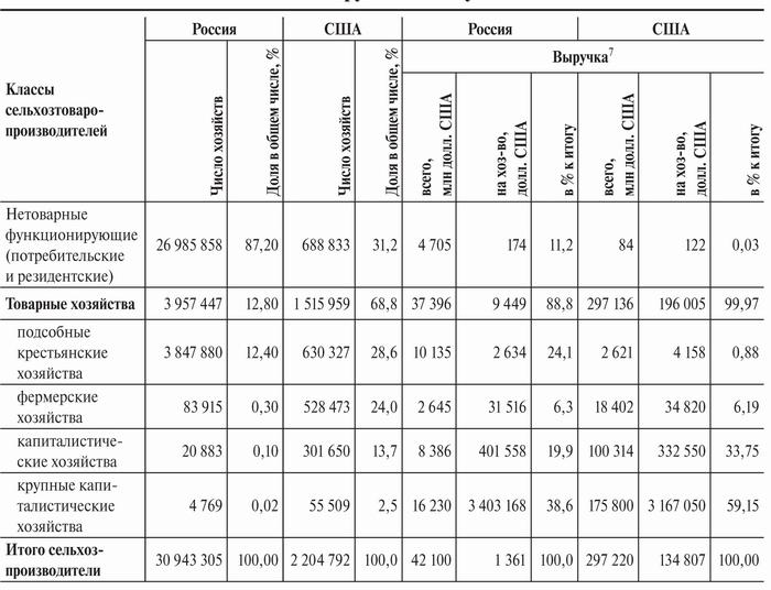 Таблица за 8 класс типы климатов россии
